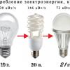 Характеристики светодиодных светильников
